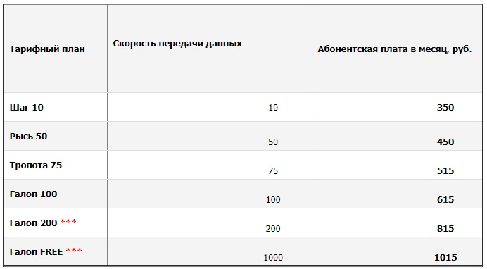 ЯОЛ Ясенево тарифы