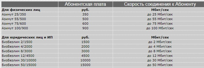 Азимут Р тарифы