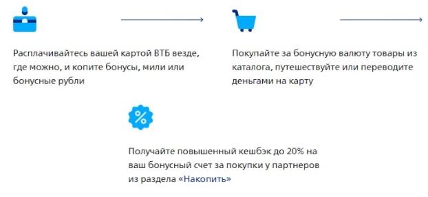ВТБ Коллекция услуги